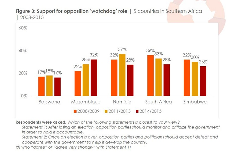 The Role of Opposition Parties In Africa.